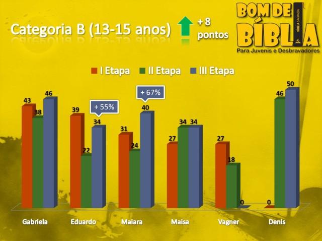 grafico bom de biblia categoria b